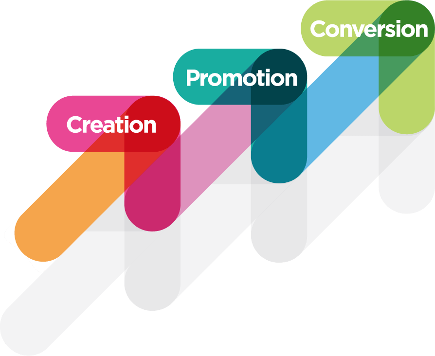 Creation-Promotion-Conversion
