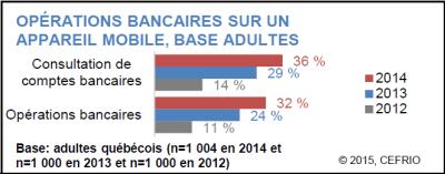 Rapport Cefrio Transactions sur Mobile