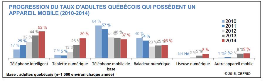Rapport Cefrio sur Mobile