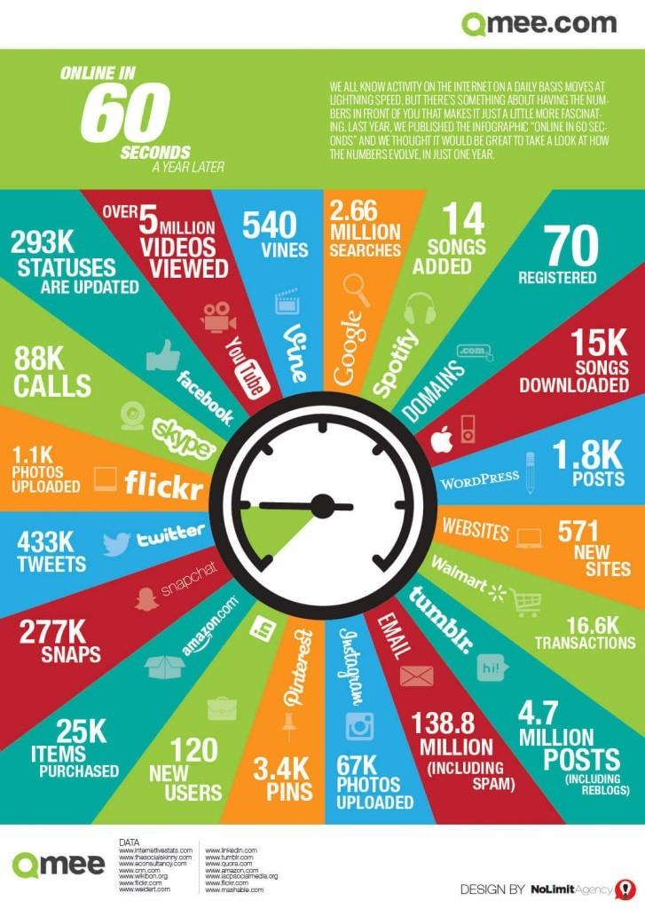 60 secondes sur internet en 2014
