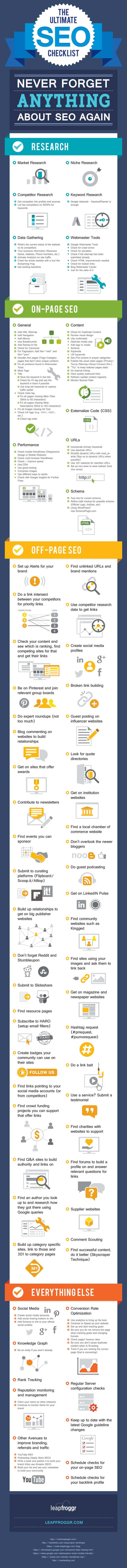 Checklist référencement SEO