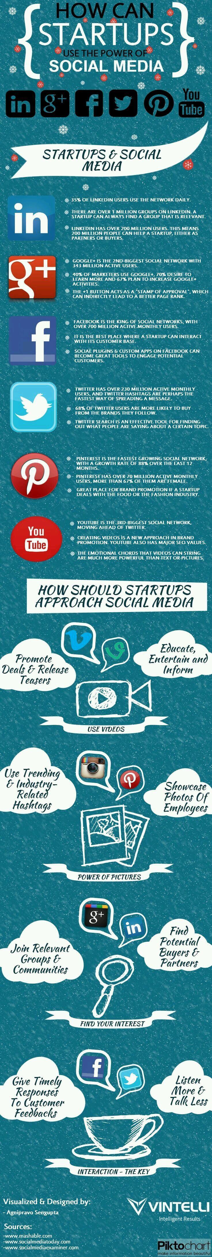 Puissance des Médias Sociaux pour PME