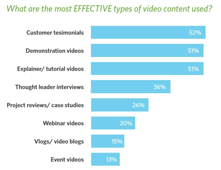 Objectifs effectifs d'une Vidéo