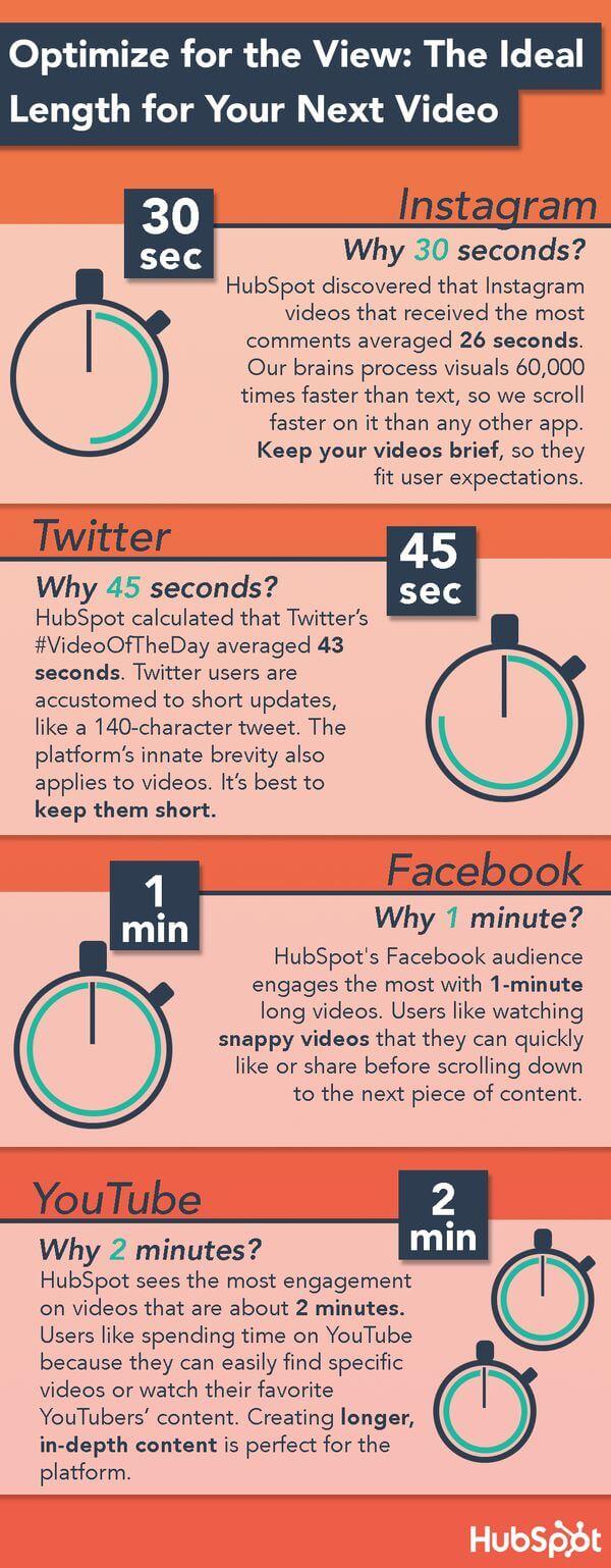 Durée idéale d'une vidéo sur les réseaux sociaux